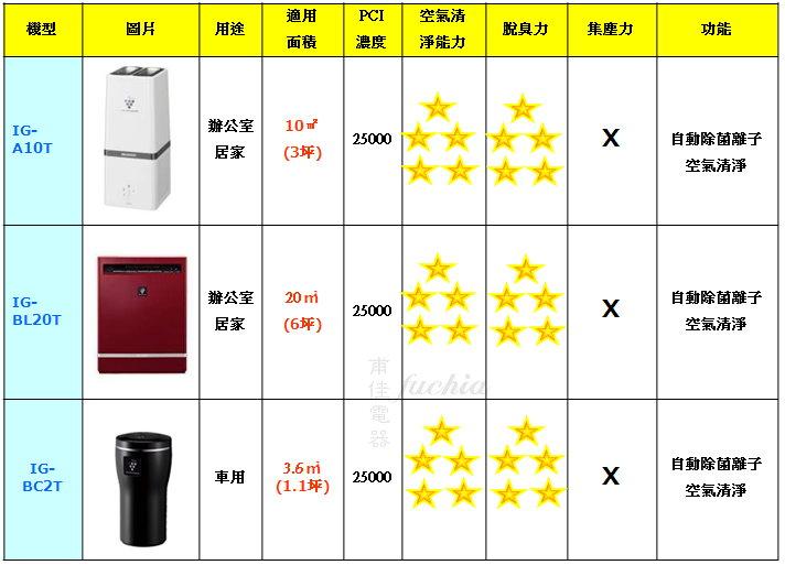 IG-A10T、IG-BL20T、IG-BC2T三款比較表