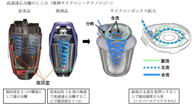 三菱吸塵器