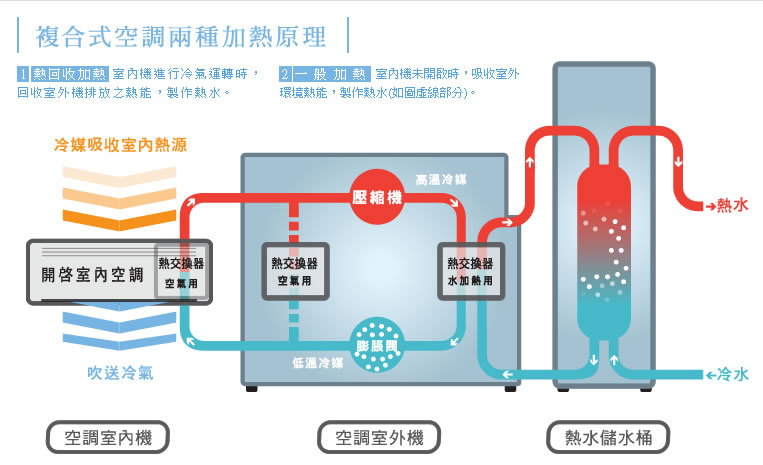 日立冷氣 複合式空調