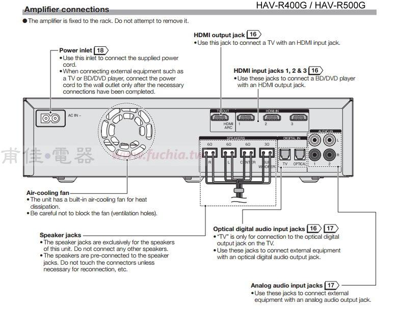 HAV-R500G