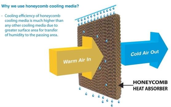 honeywell移動式冷卻器