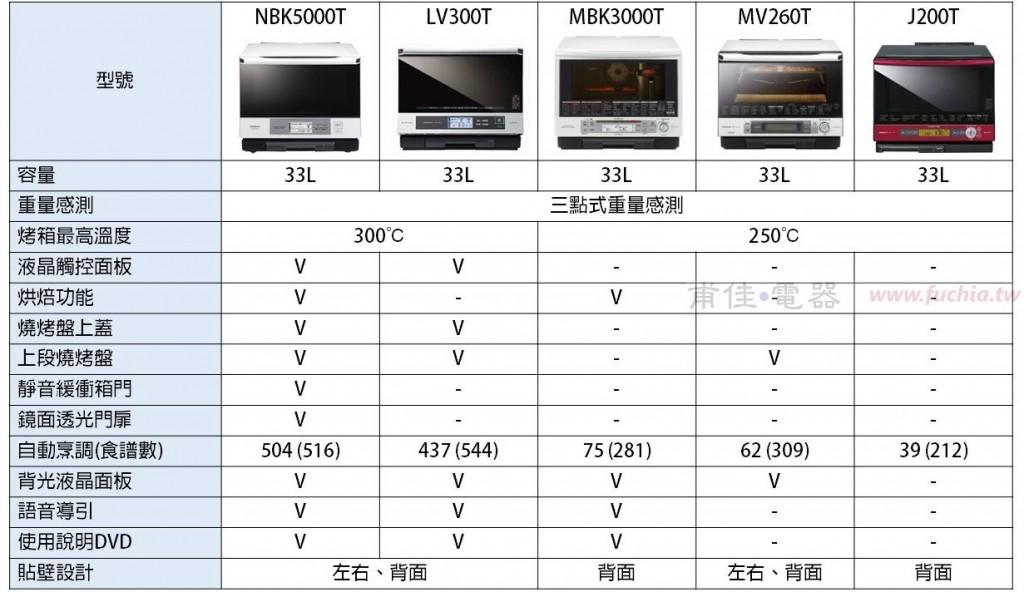 MRO-NBK5000T比較