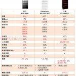 2018年日本原裝600L等級冰箱比較