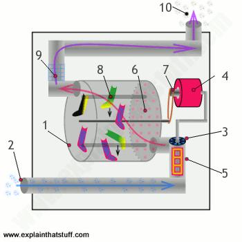 熱泵乾衣機 冷凝式乾衣機 差異 甫佳電器部落格 ! Fuchia Blog