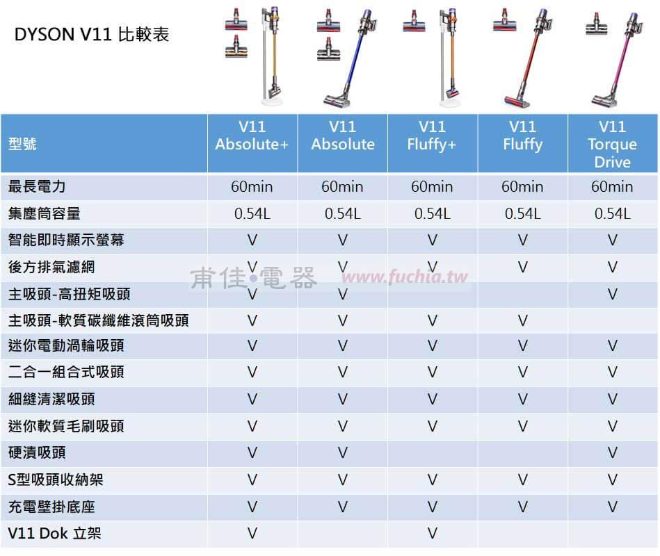 Dyson V11 比較表