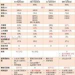 2019年日本原裝主力冰箱比較(685mm寬級距)