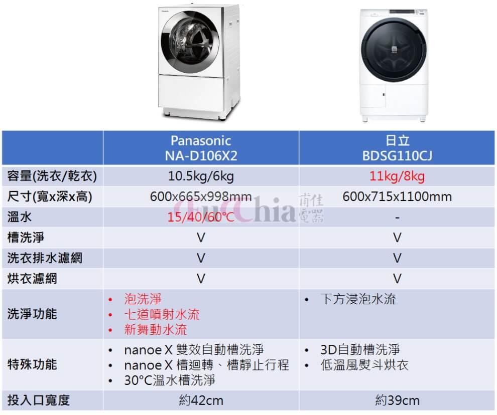 Panasonic NA-D106X2與日立 BDSG110CJ比較
