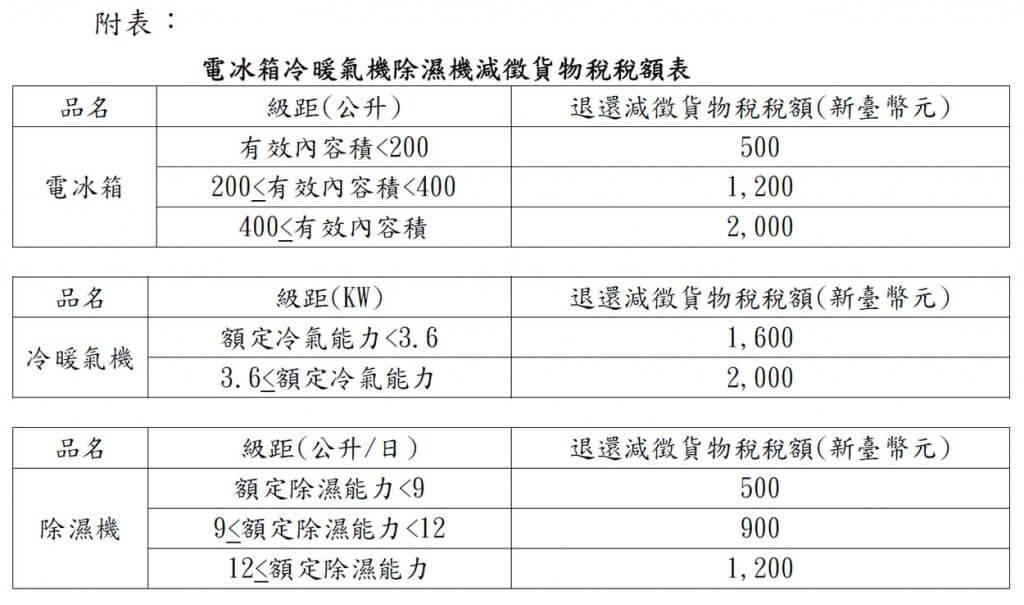節能家電減徵貨物稅稅額表