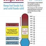 食物危險溫度 與 冰箱急速冷凍(急速冷藏)功能