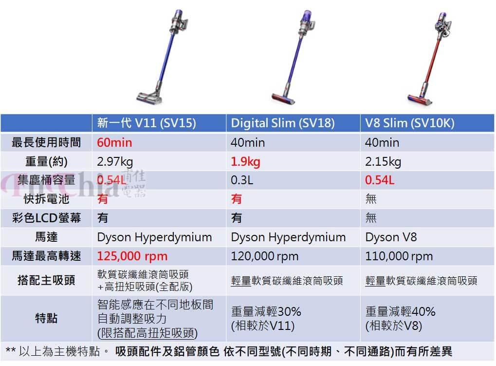 2020DYSON無線吸塵器三大款式