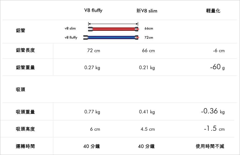 V8 slim比較