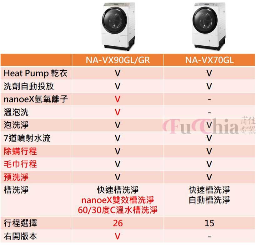 NA-VX90 NA-VX70比較