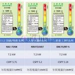 五大冷氣品牌 CSPF比較